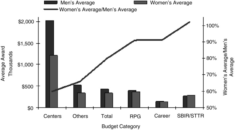FIGURE 4-3. Average NIH research grant award to women and men by budget category, FY 2004.