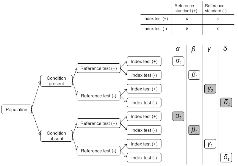 Figure 9 1correspondence Of Test Results And True Proportions In The  Table
