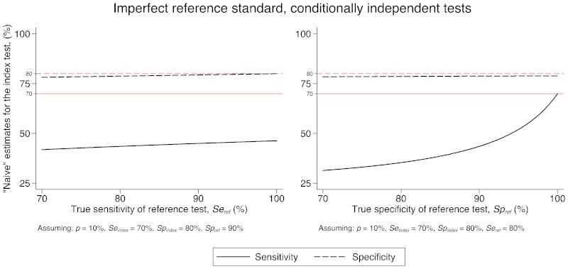 "This pair of charts bears the internal subcaption ""Imperfect reference standard, conditionally independent tests."" The charts compare the naïve estimates of the sensitivity and specificity of a test to the true values, in two situations where the reference test is not perfect. In the left-hand chart, the specificity of the reference test (spref) is 90%; in the right-hand chart, the sensitivity of the reference test (seref is 80%). In both charts, prevalence (p) = 10%, the sensitivity of the index test (seindex) = 70%, and the specificity of the index test (spindex) = 80%. The lighter, horizontal reference lines are the true sensitivity (solid) and specificity (dashed) of the index test. The bold lines are the naïve estimates. The legend at the bottom of the figure provides additional explanation."