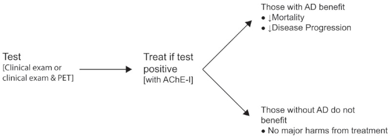 This simple 3-step chart shows that a test for Alzheimer's Disease (AD), by clinical exam or clinical exam plus PET scan, leads to a decision to treat if the test result is positive. It further shows that those who actually have AD will benefit in terms of reduced mortality and slowed disease progression, while those without AD will experience no major harm from treatment.