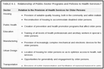 TABLE 6-1. Relationship of Public-Sector Programs and Policies to Health Services for Older Persons.