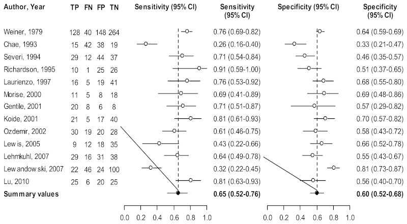 Figure 10 presents forest plots of the individual study estimates of sensitivity and specificity of ECG in 13 good-quality studies for diagnosing CAD in women from mixed populations. Error bars represent 95% CIs; the dashed vertical line represents the summary sensitivity and specificity for the 13 included studies. In these studies, sensitivity varied from 26 to 91 percent, and specificity varied from 33 to 81 percent; the summary sensitivity was 65 percent, and the summary specificity was 60 percent.