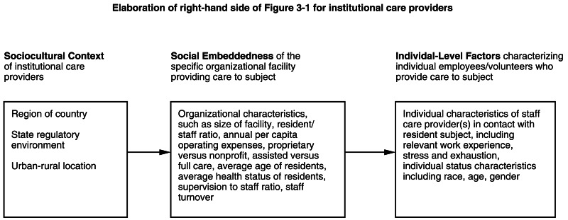 FIGURE 3-3. Model of risk factors for different levels of risk for engaging in elder mistreatment by institutional care providers.