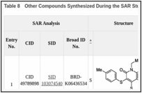 Table 8. Other Compounds Synthesized During the SAR Study.
