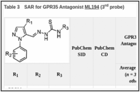 Table 3. SAR for GPR35 Antagonist ML194 (3rd probe).