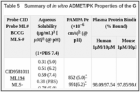 Table 5. Summary of in vitro ADMET/PK Properties of the GPR35 Antagonist Probe.