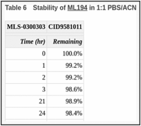 Table 6. Stability of ML194 in 1:1 PBS/ACN.