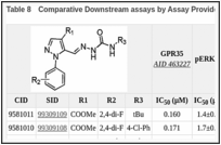 Table 8. Comparative Downstream assays by Assay Provider for CID9581011.
