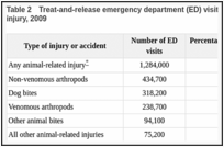 Table 2. Treat-and-release emergency department (ED) visits for animal-related injuries, by type of injury, 2009.