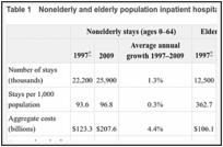 Table 1. Nonelderly and elderly population inpatient hospital stays, 1997 and 2009.
