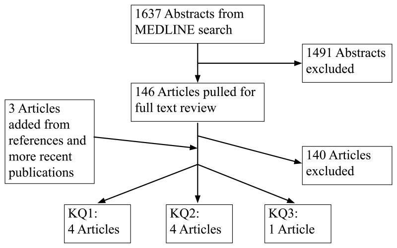 Figure 2 Literature Flow Diagram Use Of Left Ventricular Assist