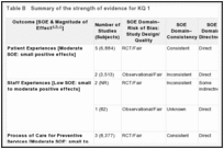 Table B. Summary of the strength of evidence for KQ 1.