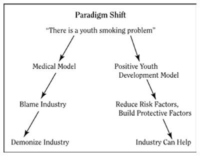 figure 5 6 tobacco industry paradigm shift preventing tobacco use