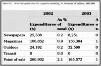 The Tobacco Industry's Influences on the Use of Tobacco