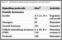 Table 13.1. Representative Peptide Hormones, Neuropeptides, and Growth Factors.