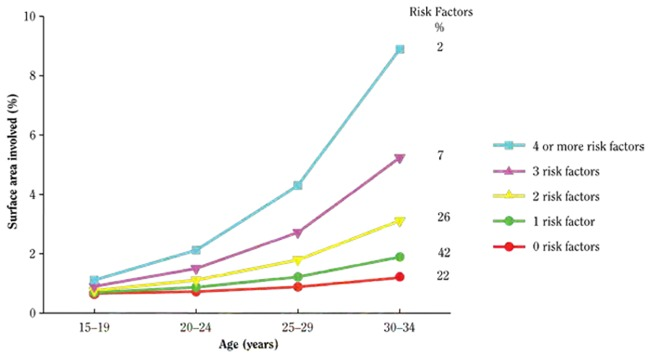 Figure 2.5—Illustration shows the relationship between age and the number of cardiovascular risk factors on the severity of atherosclerosis among males in the PDAY study. Severity is defined by the percentage of surface area of the right coronary artery affected by atherosclerosis. The cohort was composed of four age groups: ages 15–19-years, 20–24 years, 25–29 years, and 30–34 years. Twenty-two percent of the cohort had zero risk factors; 42%, one risk factor; 26%, two risk factors; 7%, three risk factors; and 2%, four or more risk factors. Overall, the severity of atherosclerosis increased with age and as the number of risk factors increased. Across all age groups, one or zero risk factors was associated with atherosclerosis of less than 2% of the surface area of the right coronary artery. The greatest severity (approximately 9% of the surface area) was observed among 30- to 34-year old males with four or more risk factors.