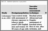 Table 2.12. Endothelial dysfunction in young smokers.