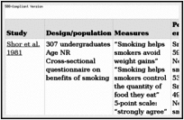 Table 2.2. Studies assessing belief that smoking controls body weight.