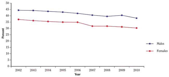 Figure 3.1.13Past-month cigarette use among young adults (18–25 years of  age), by gender; National Survey on Drug Use and Health (NSDUH) 2002–2010;  ...