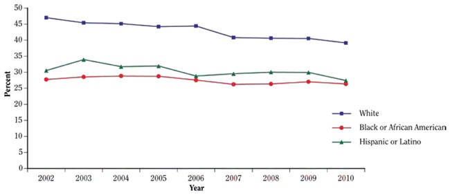 Figure 3.1.14Past-month cigarette use among young adults (18–25 years of  age), by race/ethnicity; National Survey on Drug Use and Health (NSDUH)  2002–2010; ...