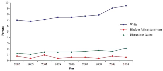 Figure 3.1.31Past-month smokeless tobacco use among young adults (18–25  years of age), by race/ethnicity; National Survey on Drug Use and Health  (NSDUH) ...