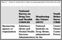 Table 3.1. Sources of national data on tobacco use among young people; United States and worldwide.