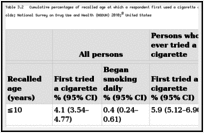 Table 3.2. Cumulative percentages of recalled age at which a respondent first used a cigarette and began smoking daily, by smoking status among 30- to 39-year-olds; National Survey on Drug Use and Health (NSDUH) 2010; United States.