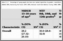 Table 3.1.1. Percentage of young people who have ever smoked cigarettes, by gender, race/ethnicity, age/grade, and region; National Survey on Drug Use and Health (NSDUH) 2010, Monitoring the Future (MTF) 2010, National Youth Risk Behavior Survey (YRBS) 2009, and National Youth Tobacco Survey (NYTS) 2009; United States.