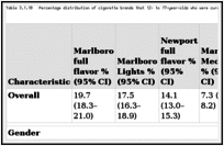 Table 3.1.10. Percentage distribution of cigarette brands that 12- to 17-year-olds who were current smokers preferred, by gender, race/ethnicity, age, and region; National Survey on Drug Use and Health (NSDUH) 2008–2010; United States.