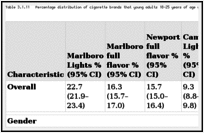 Table 3.1.11. Percentage distribution of cigarette brands that young adults 18–25 years of age who were current smokers preferred, by gender, race/ ethnicity, age, and region; National Survey on Drug Use and Health (NSDUH) 2008–2010; United States.