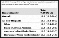 Table 3.1.12. Percentage of 12- to 17-year-olds who had never smoked but were susceptible to starting to smoke cigarettes, by race/ethnicity and gender; National Survey on Drug Use and Health (NSDUH) 2008–2010; United States.