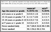 Table 3.1.14. Age or grade when respondents first began smoking daily, among 17- to 18-year-olds who had completed 11th grade, National Survey on Drug Use and Health (NSDUH) 2010; and among 12th graders, Monitoring the Future (MTF) 2010; United States.