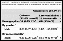 Table 3.1.15. Distribution of developmental trajectories of cigarette smoking across adolescence and young adulthood, 11–26 years of age, by gender and race/ethnicity; National Longitudinal Study of Adolescent Health (Add Health) 1994–2002; United States.