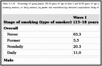 Table 3.1.19. Percentage of young people (15–18 years of age at Wave I and 22–25 years of age at Wave III) who were characterized as never smokers, former smokers, nondaily smokers, or daily smokers, by gender and race/ethnicity; National Longitudinal Study of Adolescent Health (Add Health) 1994–2002; United States.