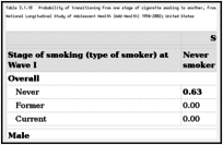 Table 3.1.18. Probability of transitioning from one stage of cigarette smoking to another, from Wave I (12–14 years of age) to Wave III (19–21 years of age); National Longitudinal Study of Adolescent Health (Add Health) 1994–2002; United States.