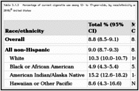 Table 3.1.3. Percentage of current cigarette use among 12- to 17-year-olds, by race/ethnicity and gender; National Survey on Drug Use and Health (NSDUH) 2008–2010; United States.