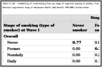 Table 3.1.20. Probability of transitioning from one stage of cigarette smoking to another, from Wave I (15–18 years of age) to Wave III (22–25 years of age); National Longitudinal Study of Adolescent Health (Add Health) 1994–2002; United States.
