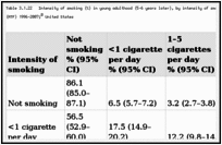 Table 3.1.22. Intensity of smoking (%) in young adulthood (5–6 years later), by intensity of smoking among 1996–2001 high school seniors; Monitoring the Future (MTF) 1996–2007; United States.