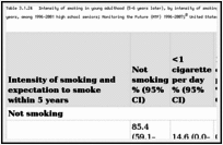 Table 3.1.24. Intensity of smoking in young adulthood (5–6 years later), by intensity of smoking in senior year of high school and expectation to smoke within 5 years, among 1996–2001 high school seniors; Monitoring the Future (MTF) 1996–2007; United States.