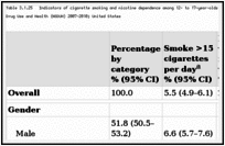 Table 3.1.25. Indicators of cigarette smoking and nicotine dependence among 12- to 17-year-olds smoking cigarettes during the previous 30 days; National Survey on Drug Use and Health (NSDUH) 2007–2010; United States.
