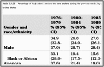 Table 3.1.28. Percentage of high school seniors who were smokers during the previous month, by gender and race/ethnicity; Monitoring the Future (MTF) 1976–2007; United States.
