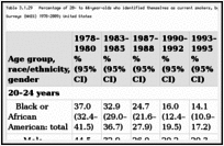 Table 3.1.29. Percentage of 20- to 44-year-olds who identified themselves as current smokers, by age group, race/ethnicity, and gender; National Health Interview Surveys (NHIS) 1978–2009; United States.