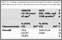 Table 3.1.2. Percentage of young people who currently smoke cigarettes, by gender, race/ethnicity, age/grade, and region; National Survey on Drug Use and Health (NSDUH) 2010, Monitoring the Future (MTF) 2010, National Youth Risk Behavior Survey (YRBS) 2009, and National Youth Tobacco Survey (NYTS) 2009; United States.