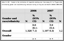 Table 3.1.30. Trends in the initiation of cigarette smoking over time among 12- to 17-year-olds at risk for initiation—number (in thousands) and percentage of initiates—by gender and race/ethnicity; National Survey on Drug Use and Health (NSDUH) 2006–2010; United States.