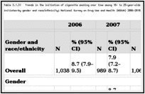 Table 3.1.31. Trends in the initiation of cigarette smoking over time among 18- to 25-year-olds at risk for initiation—number (in thousands) and percentage of initiates—by gender and race/ethnicity; National Survey on Drug Use and Health (NSDUH) 2006–2010; United States.