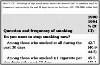 "Table 3.1.32. Percentage of high school senior smokers who answered ""yes"" to questions about interest in quitting smoking and attempts to quit smoking, by frequency of smoking during the past 30 days; Monitoring the Future (MTF) 1990–2009; United States."
