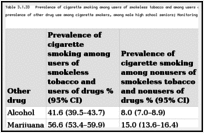 Table 3.1.33. Prevalence of cigarette smoking among users of smokeless tobacco and among users of drugs (e.g., alcohol, marijuana, cocaine, and inhalants) and prevalence of other drug use among cigarette smokers, among male high school seniors; Monitoring the Future (MTF) 2002–2007; United States.