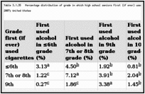 Table 3.1.35. Percentage distribution of grade in which high school seniors first (if ever) used cigarettes or alcohol, or both; Monitoring the Future (MTF) 2002–2007; United States.