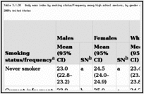 Table 3.1.38. Body mass index by smoking status/frequency among high school seniors, by gender and race/ethnicity; National Youth Risk Behavior Survey (YRBS) 2003–2009; United States.