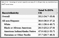Table 3.1.4. Percentage of current cigarette use among 18- to 25-year-olds, by race/ethnicity and gender; National Survey on Drug Use and Health (NSDUH) 2008–2010; United States.